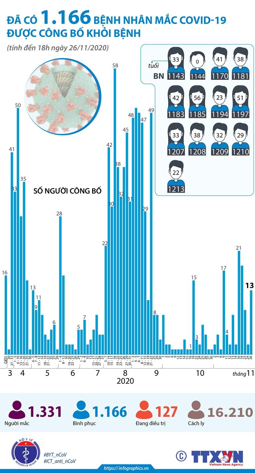 [Infographics] 1.166 benh nhan mac COVID-19 duoc cong bo khoi benh hinh anh 1