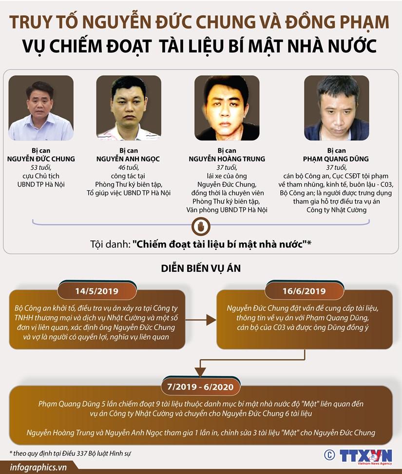Truy to Nguyen Duc Chung va dong pham vu chiem doat tai lieu bi mat hinh anh 1