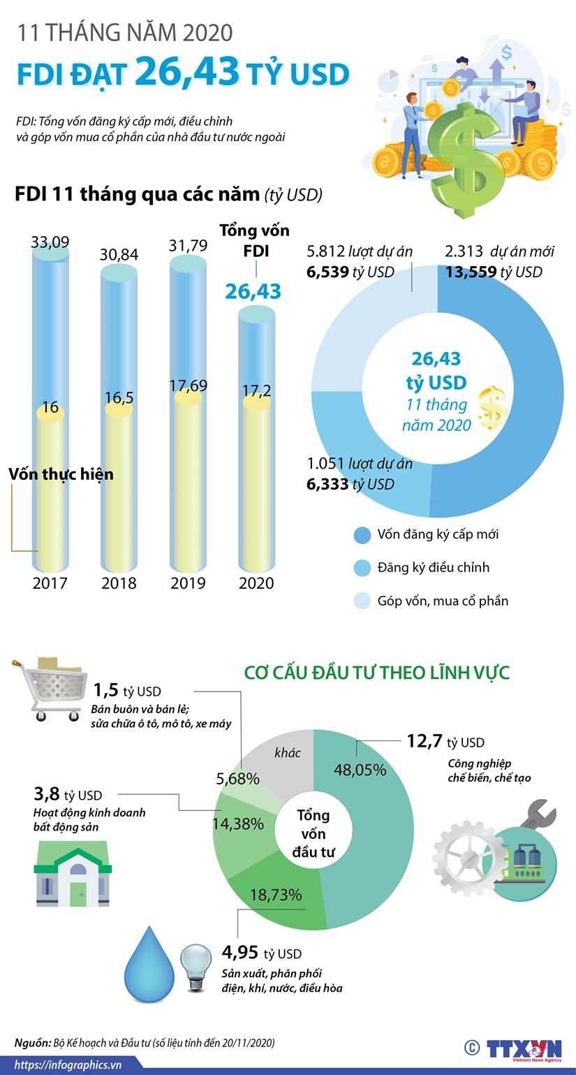 [Infographics] 11 thang nam 2020, thu hut FDI dat hon 26 ty USD hinh anh 1