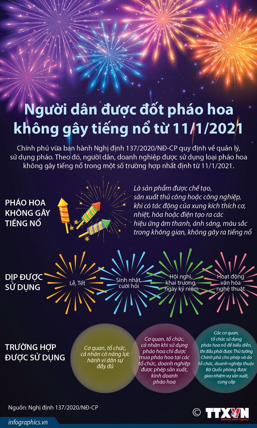 Nguoi dan duoc dot phao hoa khong gay tieng no tu ngay 11/1/2021 hinh anh 1