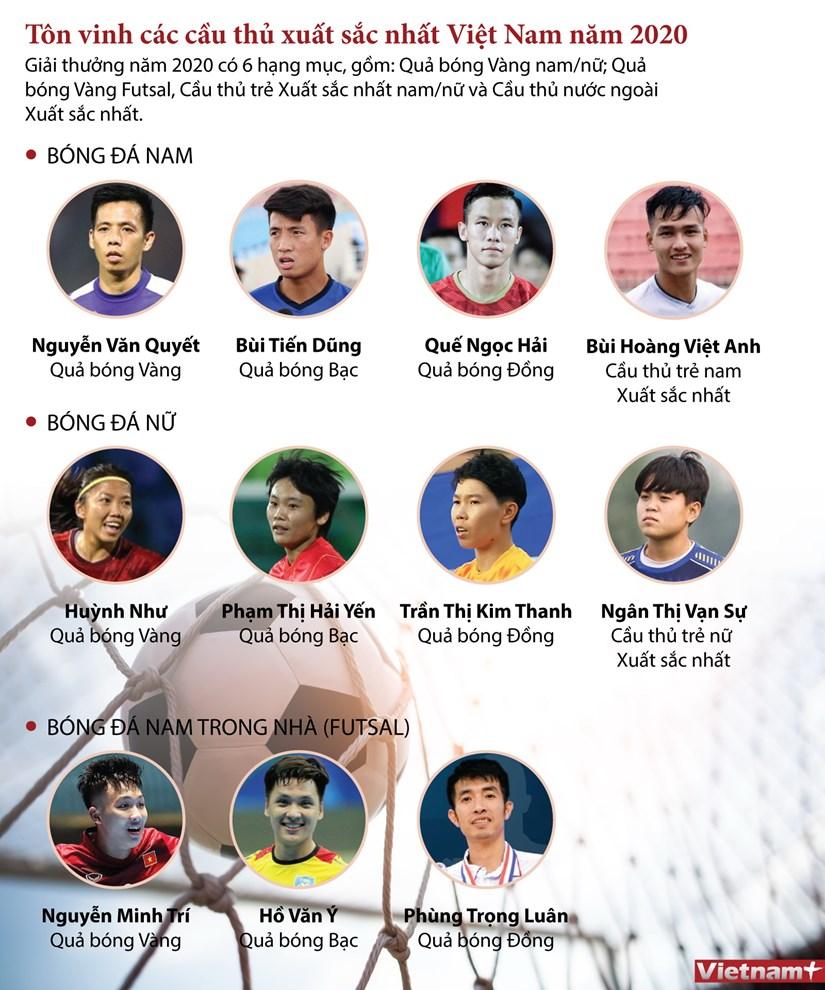 [Infographics] Ton vinh cac cau thu xuat sac nhat Viet Nam nam 2020 hinh anh 1