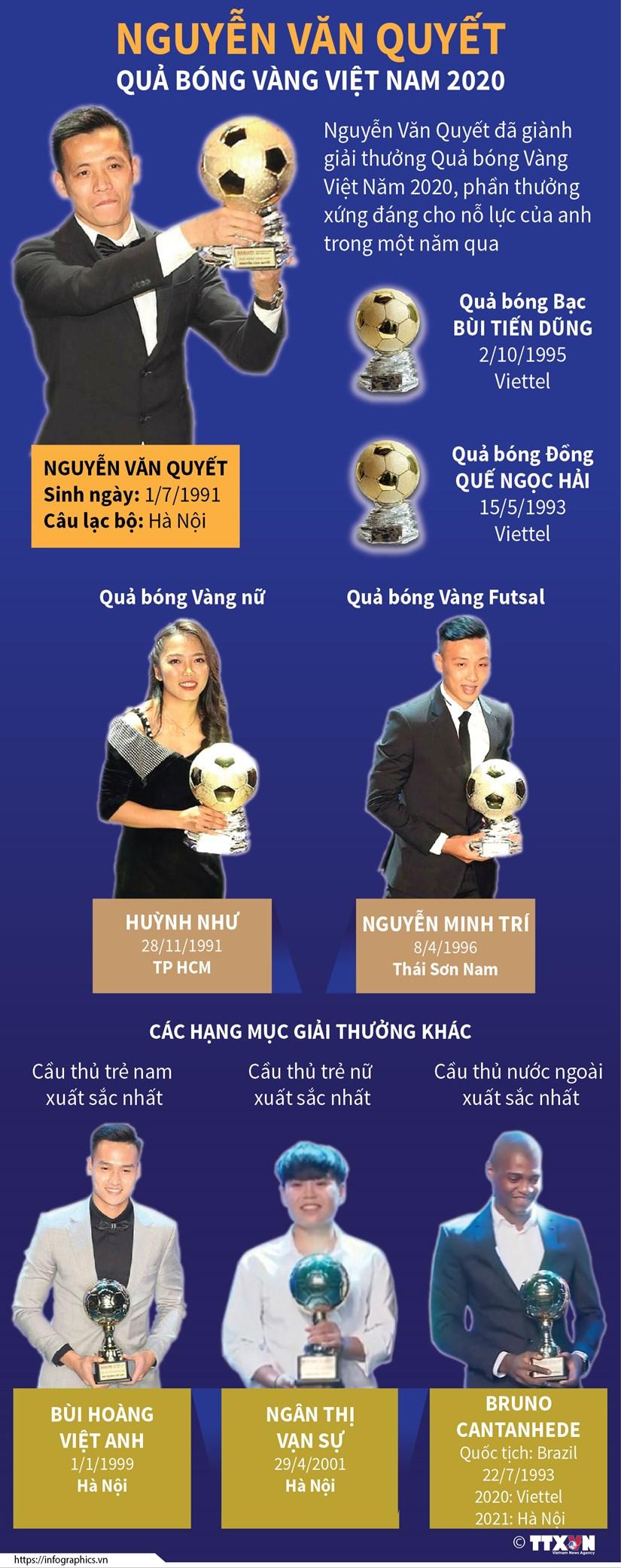 [Infographics] Nguyen Van Quyet gianh Qua bong Vang Viet Nam hinh anh 1