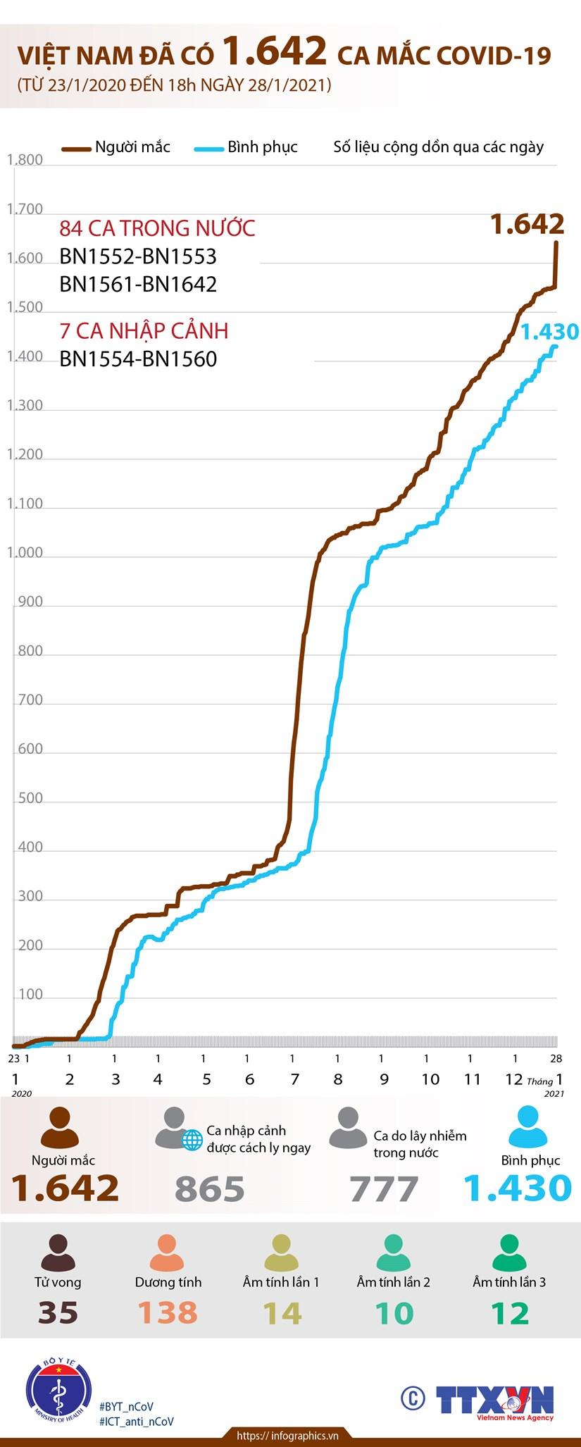 [Infographics] Viet Nam da co 1.642 ca mac dich benh COVID-19 hinh anh 1