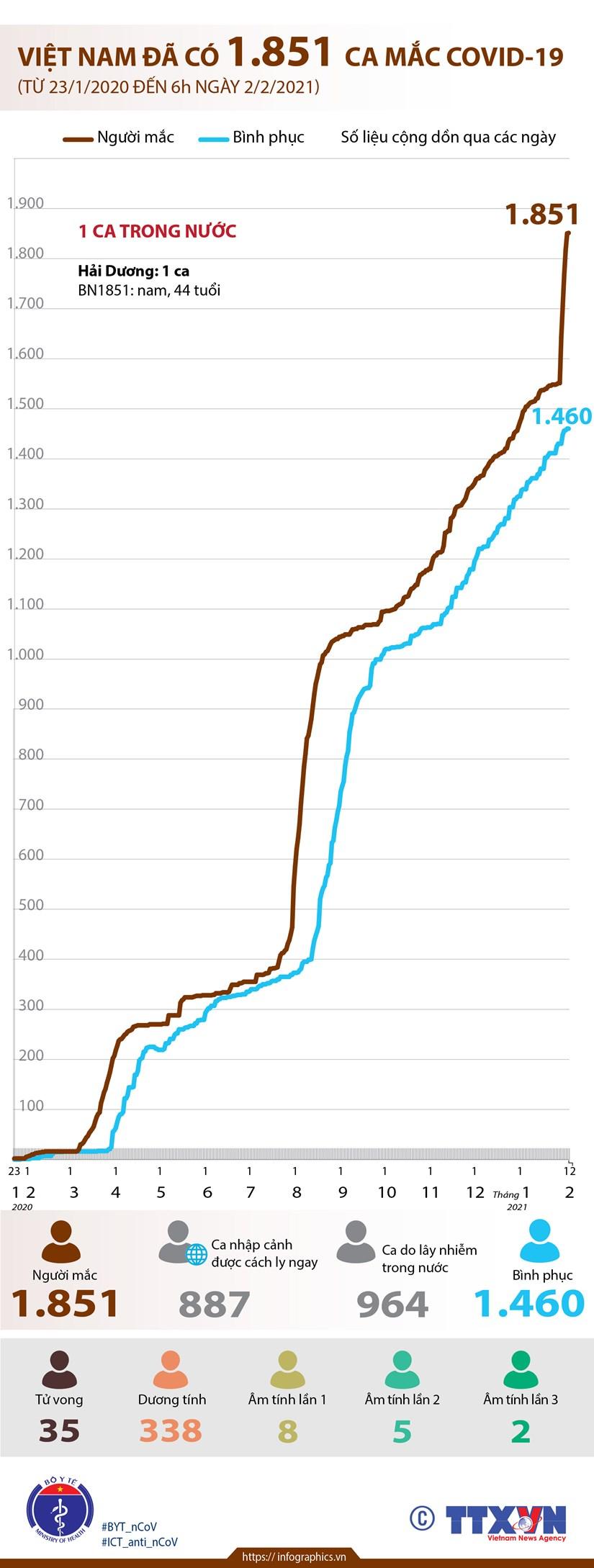 [Infographics] Viet Nam da co 1.851 ca mac dich benh COVID-19 hinh anh 1