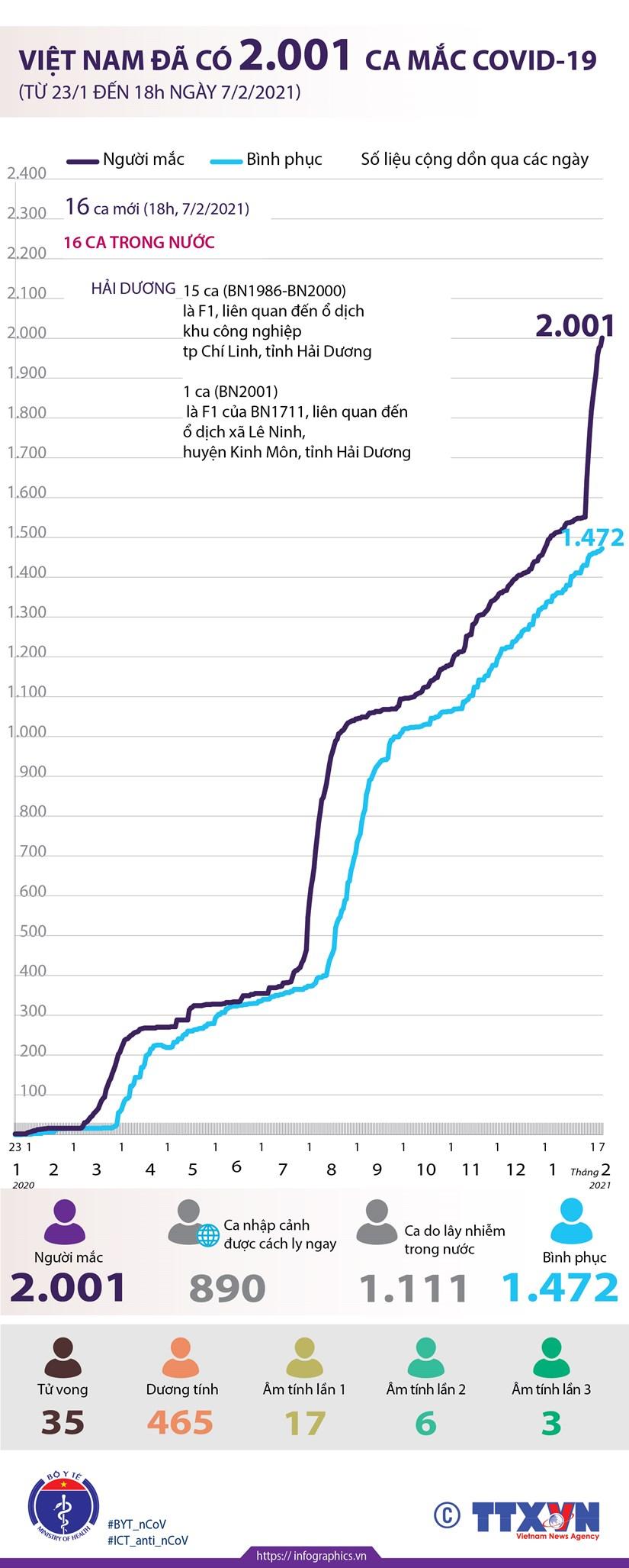 [Infographics] Viet Nam da co 2.001 ca mac dich benh COVID-19 hinh anh 1