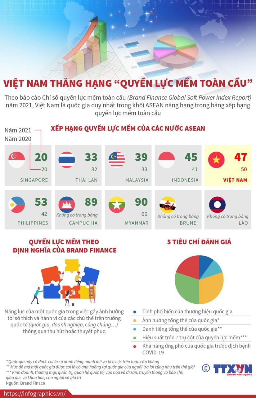 [Infographics] Viet Nam thang hang 'quyen luc mem toan cau' hinh anh 1