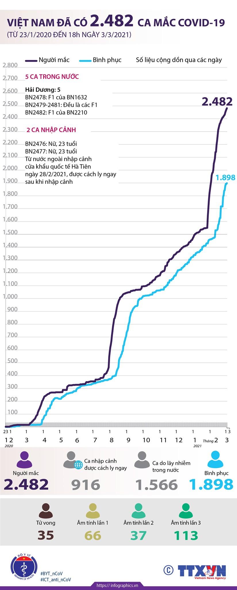 [Infographics] Viet Nam da co 2.482 ca mac dich benh COVID-19 hinh anh 1
