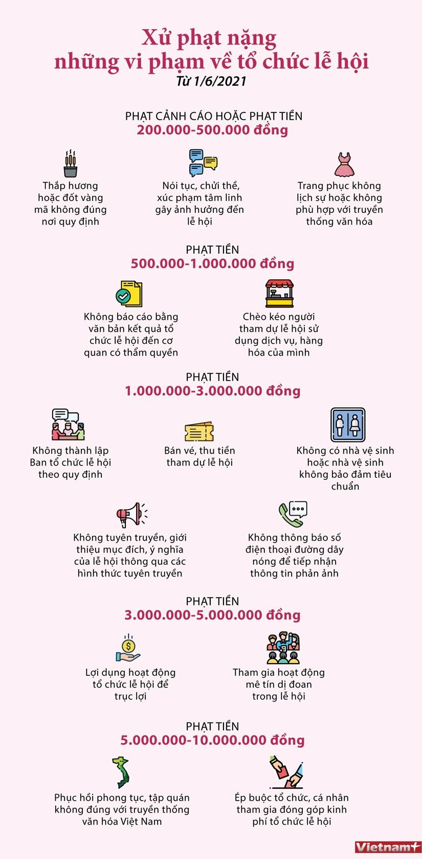 [Infographics] Xu phat nang nhung vi pham ve to chuc le hoi hinh anh 1