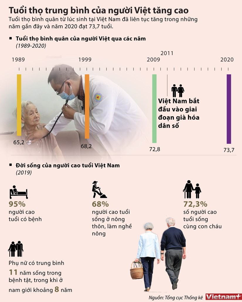 [Infographics] Tuoi tho trung binh cua nguoi Viet tang cao hinh anh 1