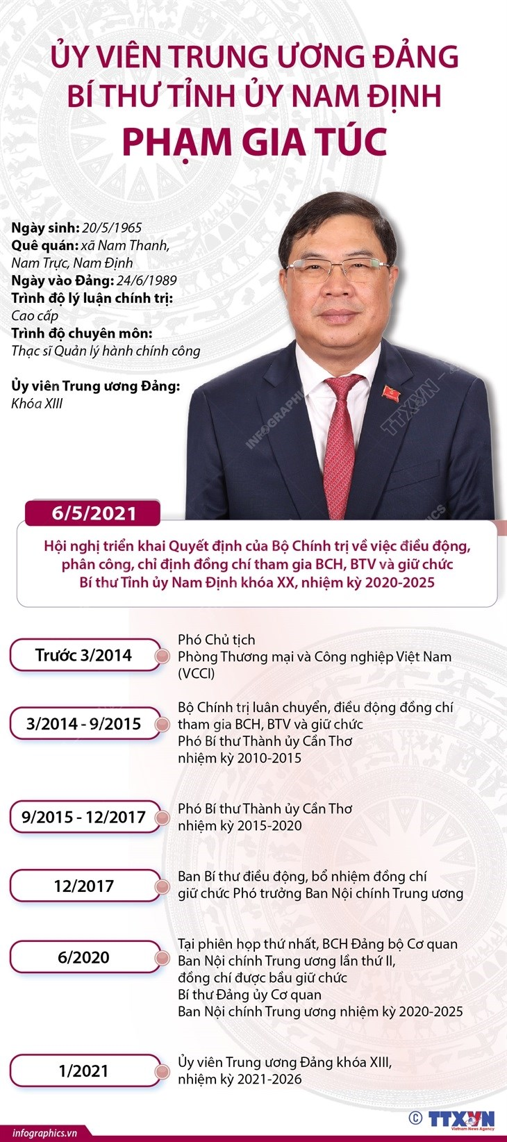 [Infographics] Uy vien TW Dang, Bi thu Tinh uy Nam Dinh Pham Gia Tuc hinh anh 1