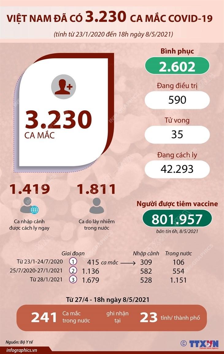 [Infographics] Viet Nam da co 3.230 ca mac dich benh COVID-19 hinh anh 1