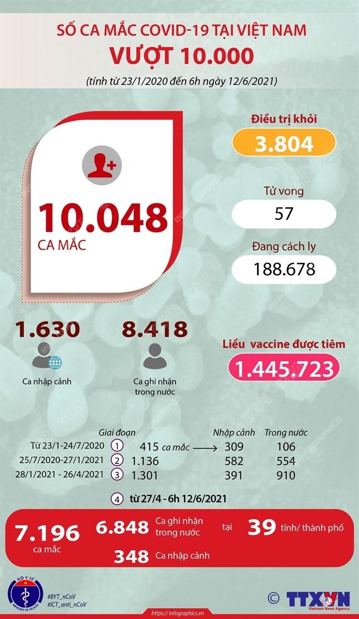 [Infographics] Viet Nam vuot moc 10.000 ca mac COVID-19 hinh anh 1