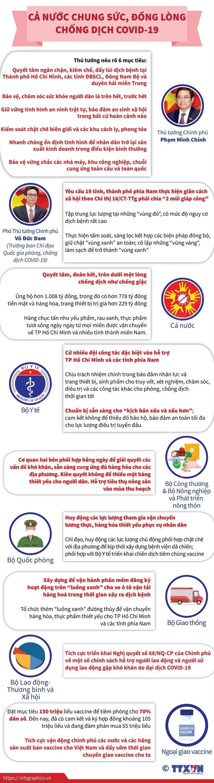 [Infographics] Ca nuoc chung suc, dong long chong dich COVID-19 hinh anh 1