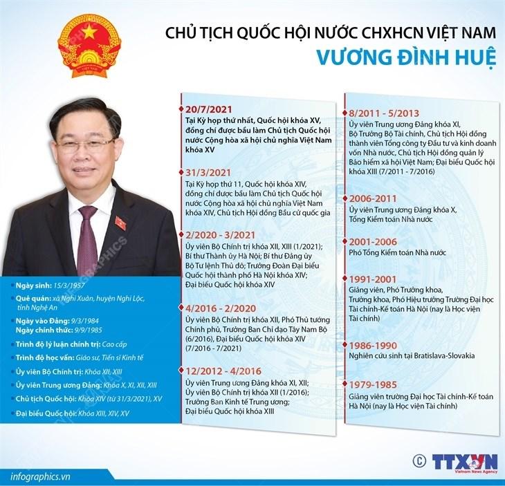 [Infographics] Chu tich Quoc hoi khoa XV Vuong Dinh Hue hinh anh 1