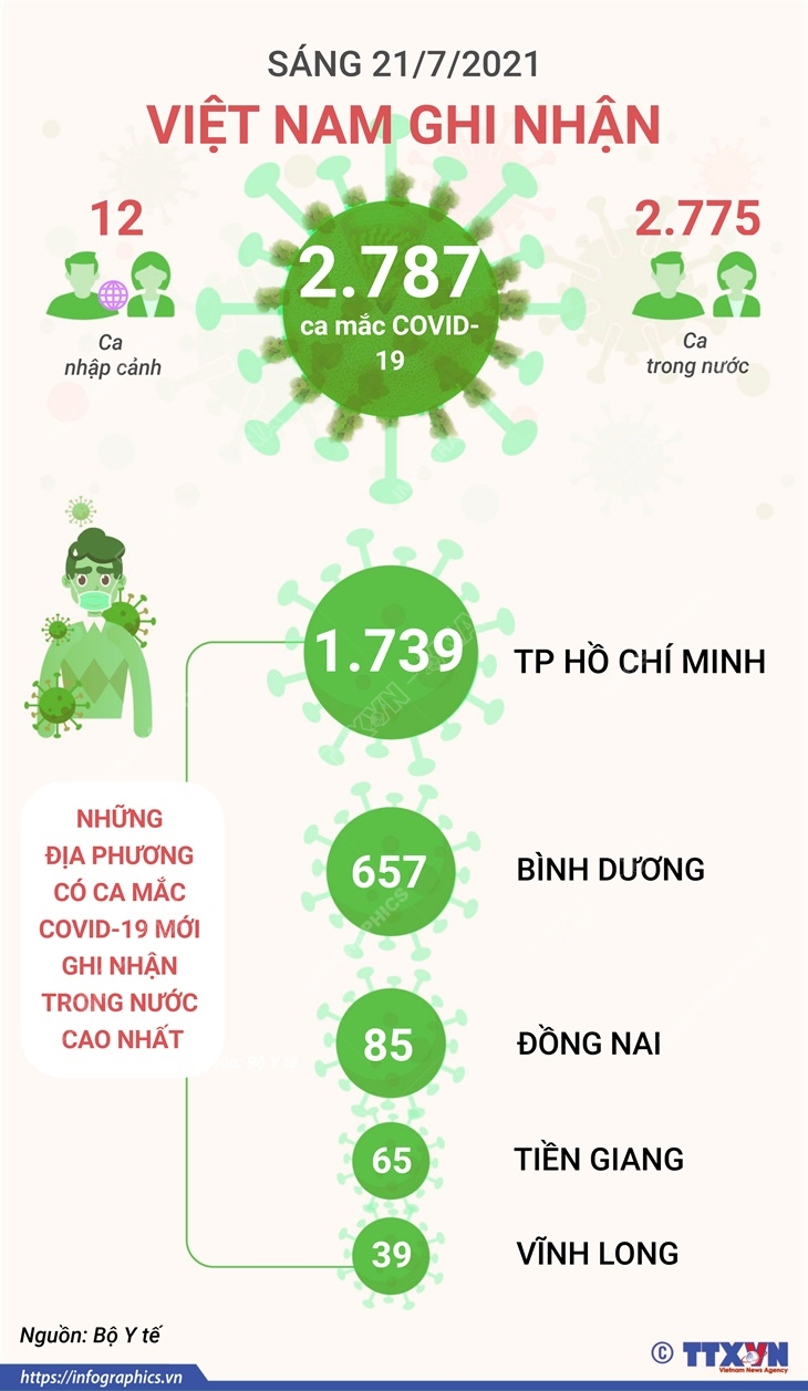 [Infographics] Viet Nam co tong cong 65.607 ca mac COVID-19 hinh anh 1