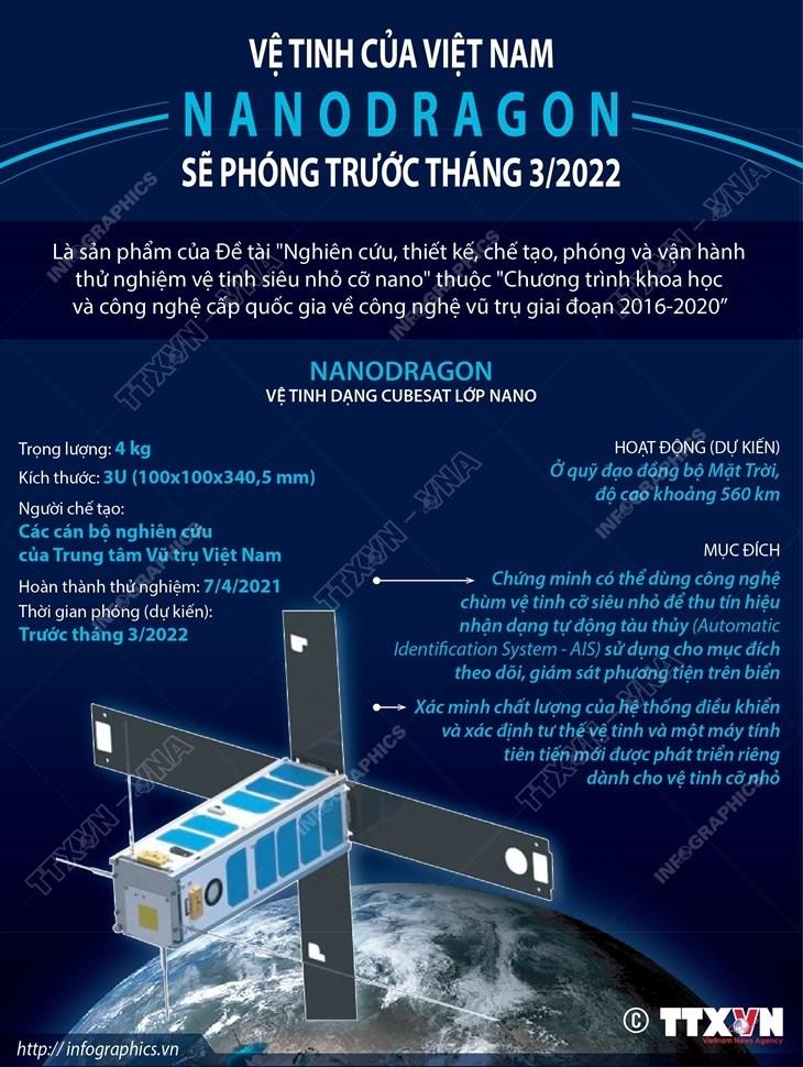 Ve tinh cua Viet Nam NanoDragon se phong truoc thang 3/2022 hinh anh 1