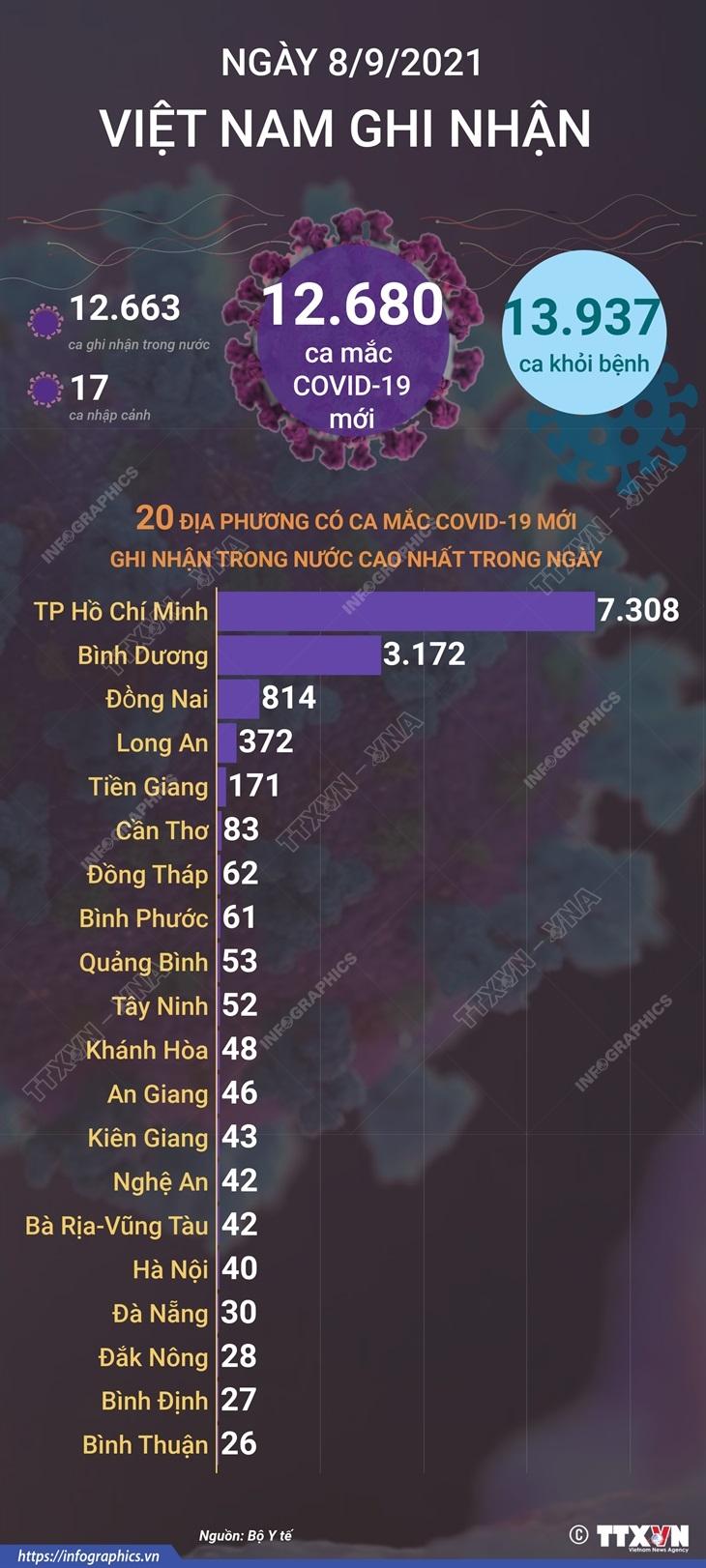 [Infographics] Viet Nam ghi nhan 563.676 ca mac COVID-19 hinh anh 1