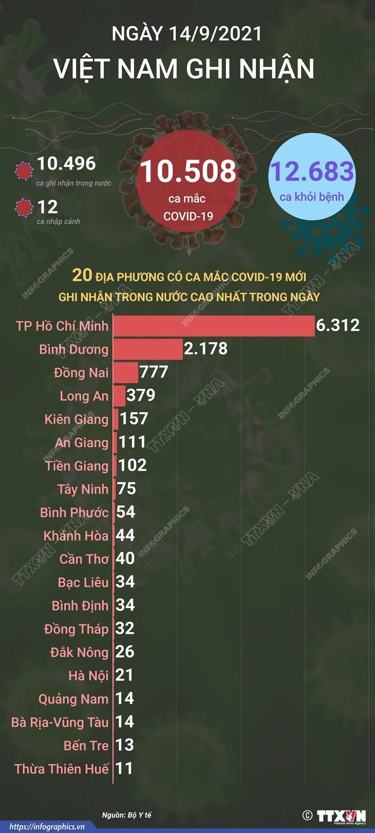 [Infographics] Viet Nam co 635.055 ca mac COVID-19 ke tu dau dich hinh anh 1