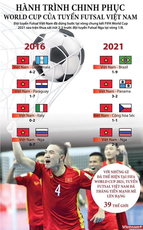 Nhin lai hanh trinh cua tuyen Viet Nam tai FIFA Futsal World Cup hinh anh 1