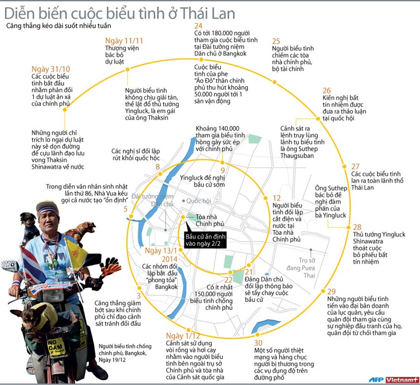 Hinh anh do hoa dien bien cuoc bieu tinh o Thai Lan hinh anh 1