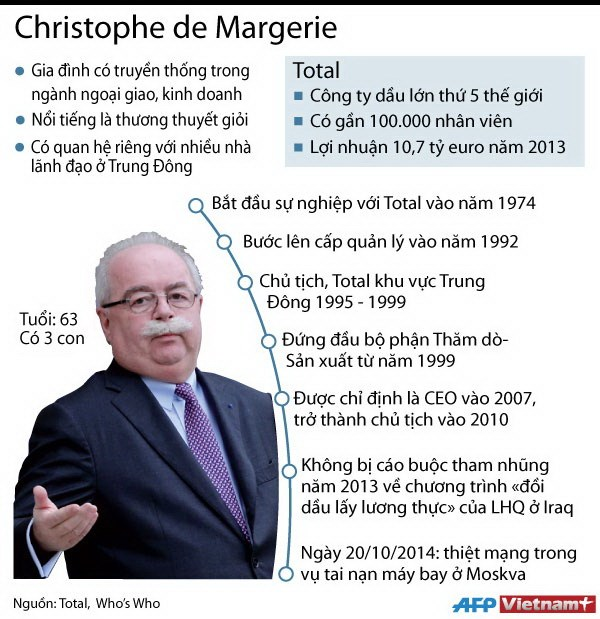 [Infographic] Nhin lai con duong su nghiep cua co chu tich Total hinh anh 1