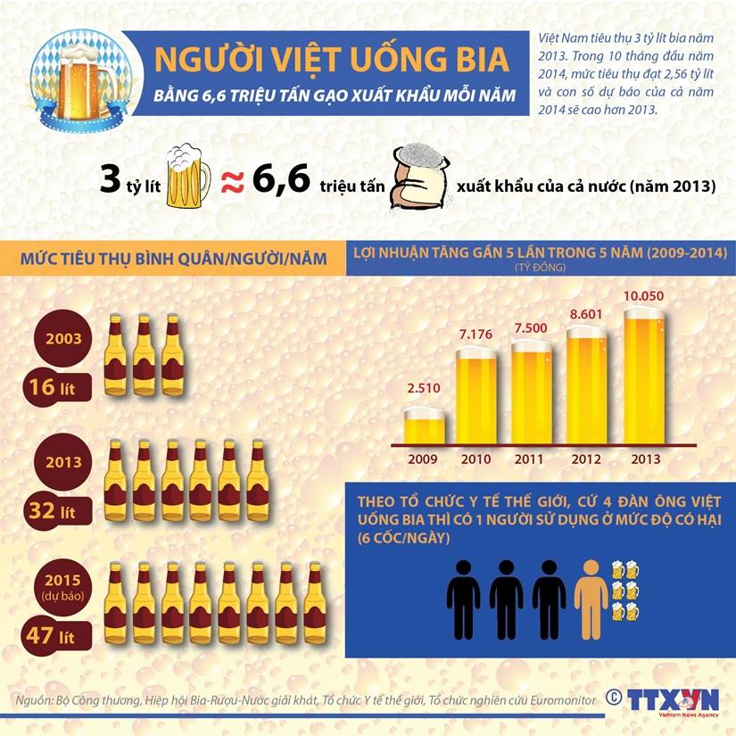 [Infographics] Nguoi Viet uong bia bang 6,6 trieu tan gao xuat khau hinh anh 1