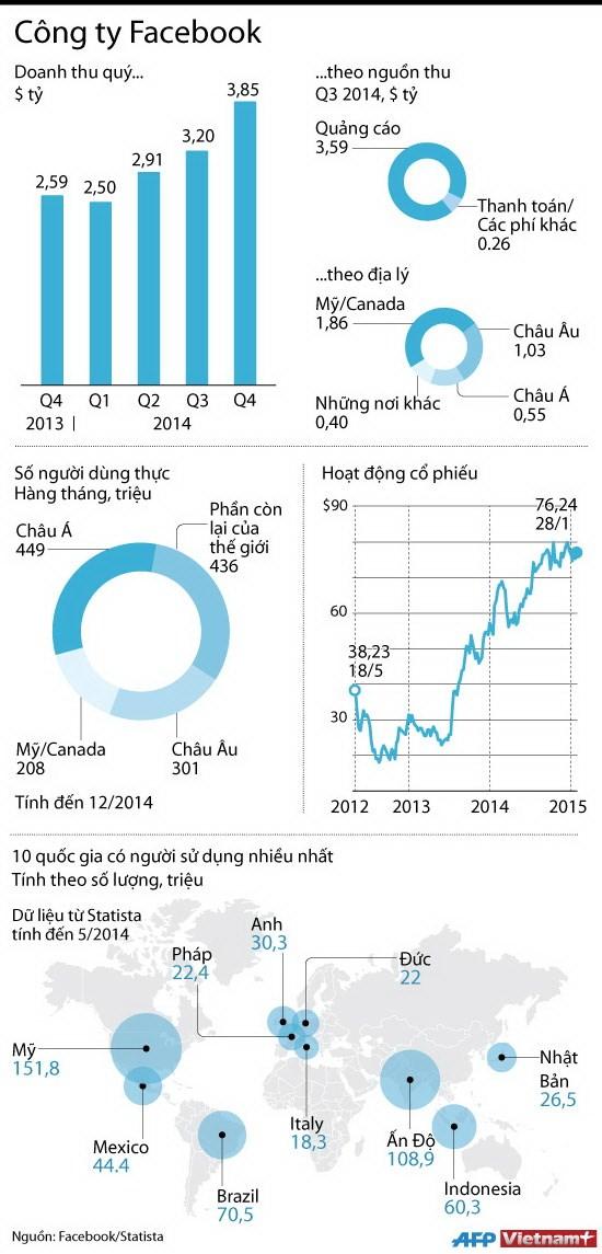 [Infographics] Luong nguoi dung, doanh thu khong lo cua Facebook hinh anh 1