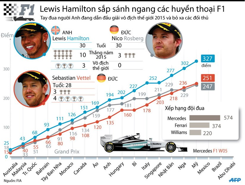[Infographics] Thanh tich dang ne cua tay dua F1 Lewis Hamilton hinh anh 1