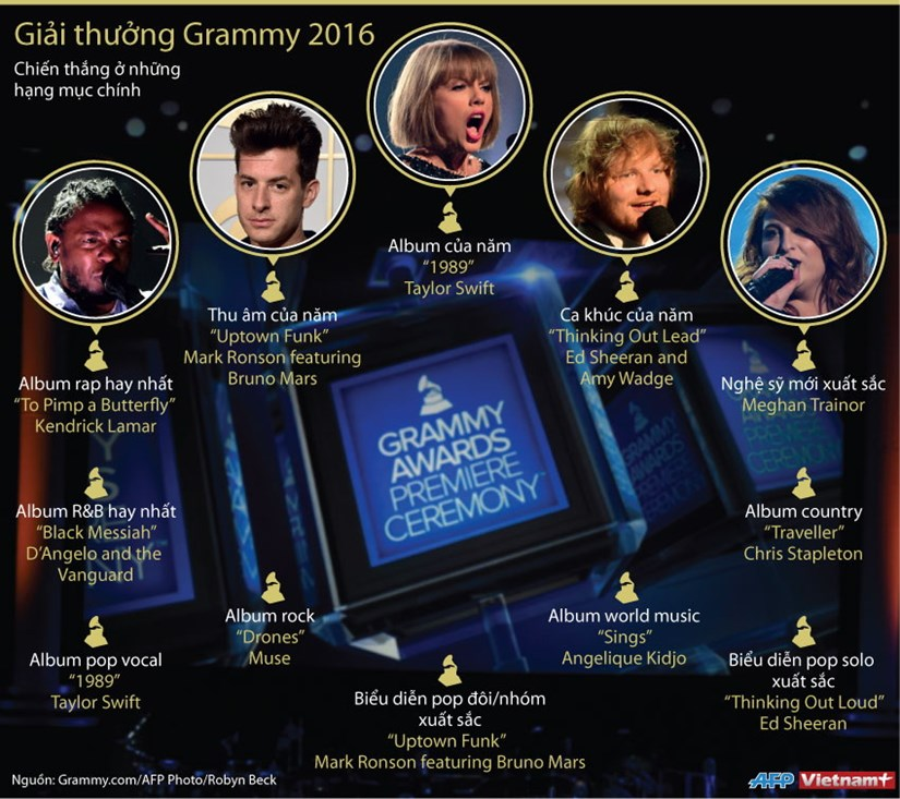 [Infographics] Nhung ngoi sao duoc xuong ten o Grammy 2016 hinh anh 1