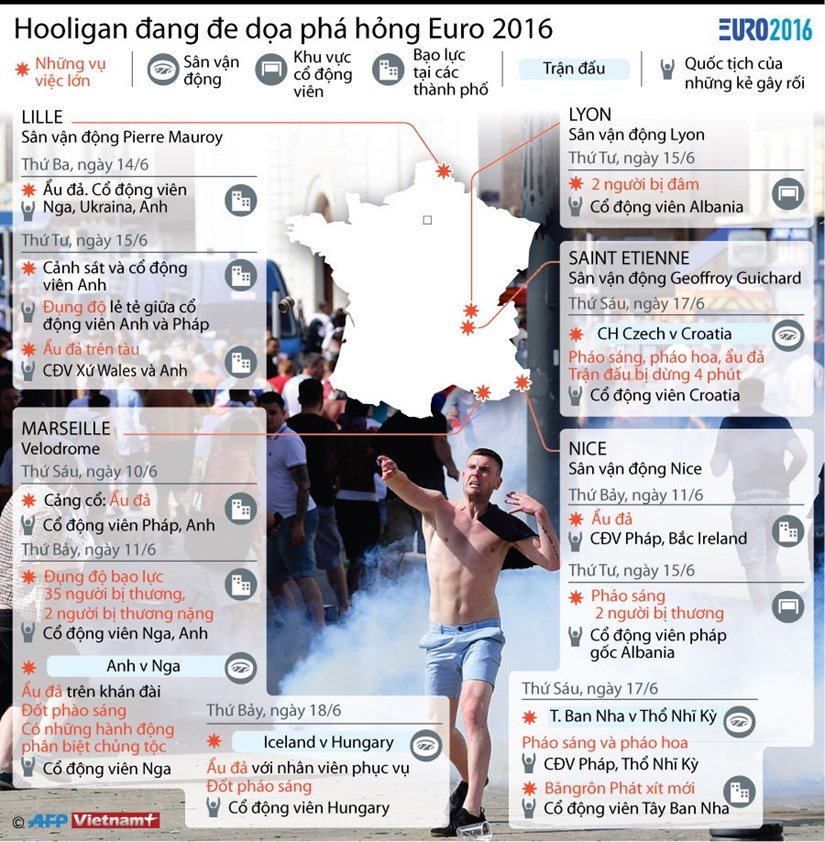 [Infographics] Hooligan dang de doa pha hong EURO 2016 hinh anh 1