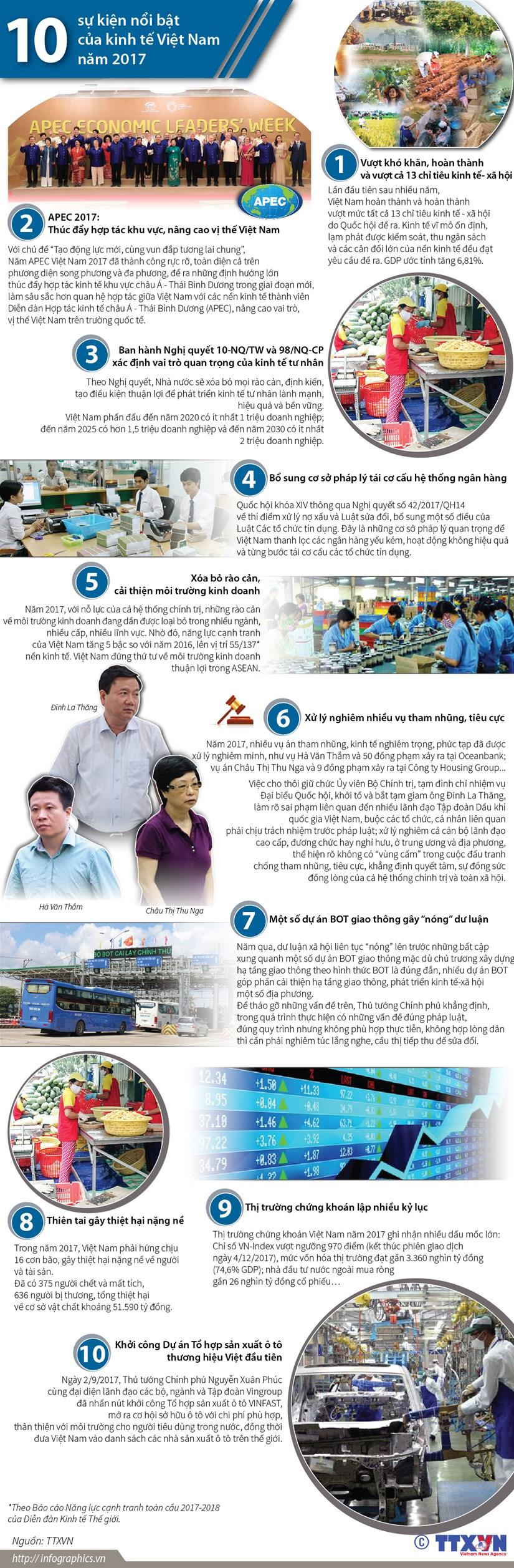 [Infographics] 10 su kien kinh te noi bat cua Viet Nam nam 2017 hinh anh 1