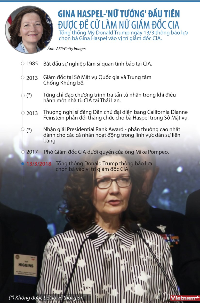 [Infographics] Chan dung 'nu tuong' CIA dau tien trong lich su nuoc My hinh anh 1