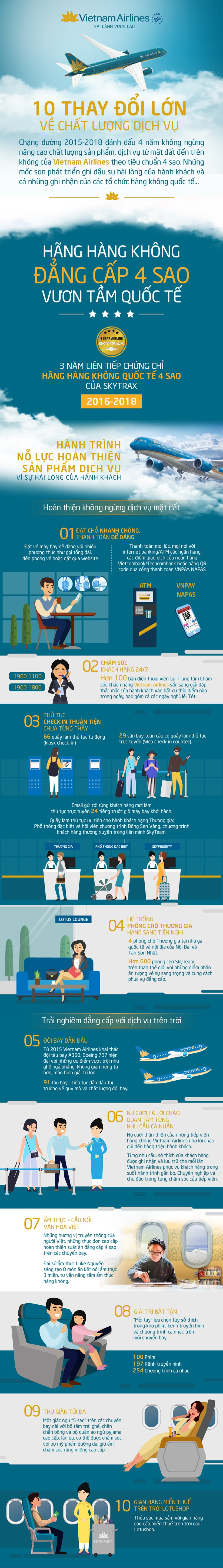 [Infographics] 10 thay doi lon ve chat luong dich vu Vietnam Airlines hinh anh 1