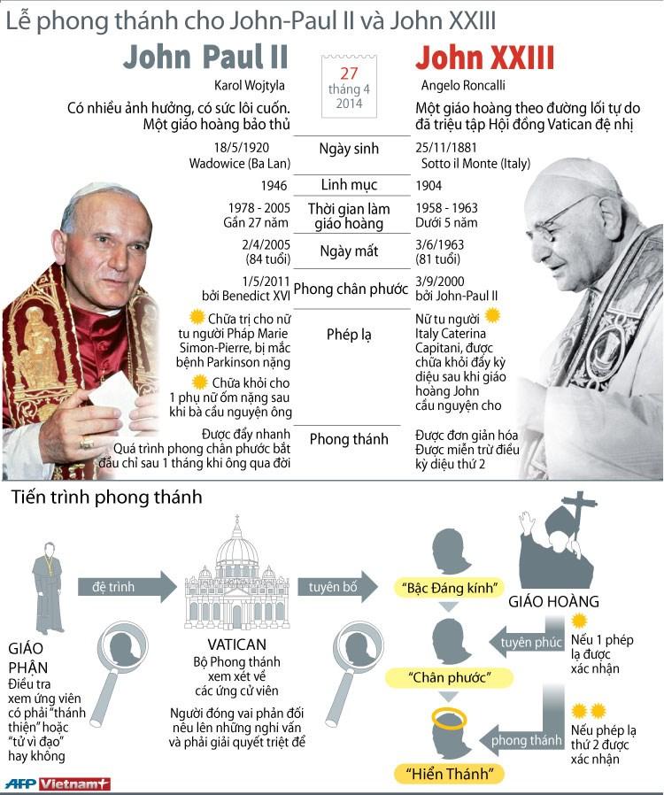 [Infographics] Le phong thanh Giao hoang John-Paul II va John XXIII hinh anh 1
