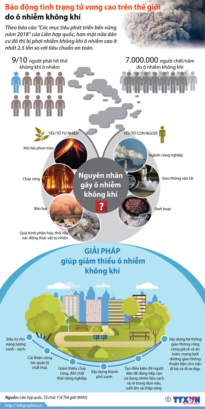 [Infographics] O nhiem khong khi 'giet' 7 trieu nguoi moi nam hinh anh 1