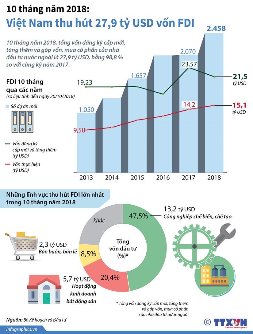 [Infographics] 10 thang nam 2018: Viet Nam thu hut 27,9 ty USD von FDI hinh anh 1