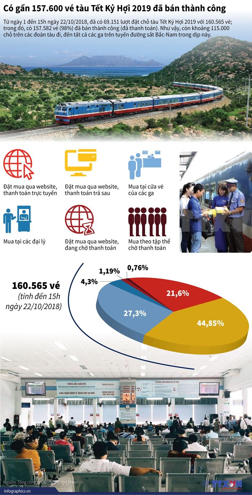 [Infographics] Gan 157.600 ve tau Tet Ky Hoi 2019 da duoc ban hinh anh 1