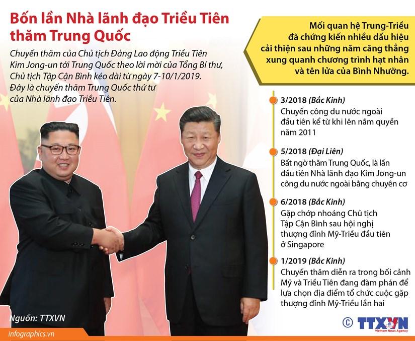 [Infographics] Bon lan nha lanh dao Trieu Tien tham Trung Quoc hinh anh 1