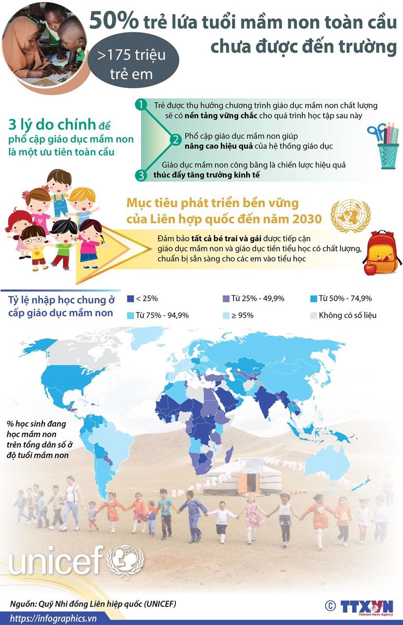 [Infographics] 50% tre lua tuoi mam non toan cau chua duoc den truong hinh anh 1