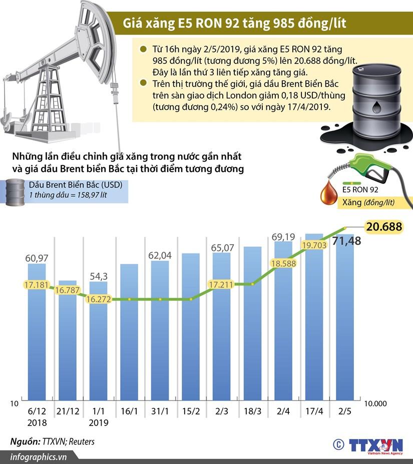 [Infographics] Gia xang E5 RON 92 tang them 985 dong moi lit hinh anh 1
