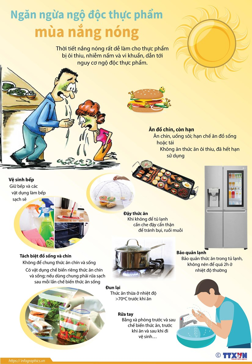 [Infographics] Phong ngua ngo doc thuc pham mua nang nong hinh anh 1