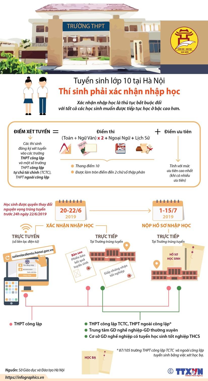 [Infographics] Tuyen sinh lop 10: Thi sinh phai xac nhan nhap hoc hinh anh 1