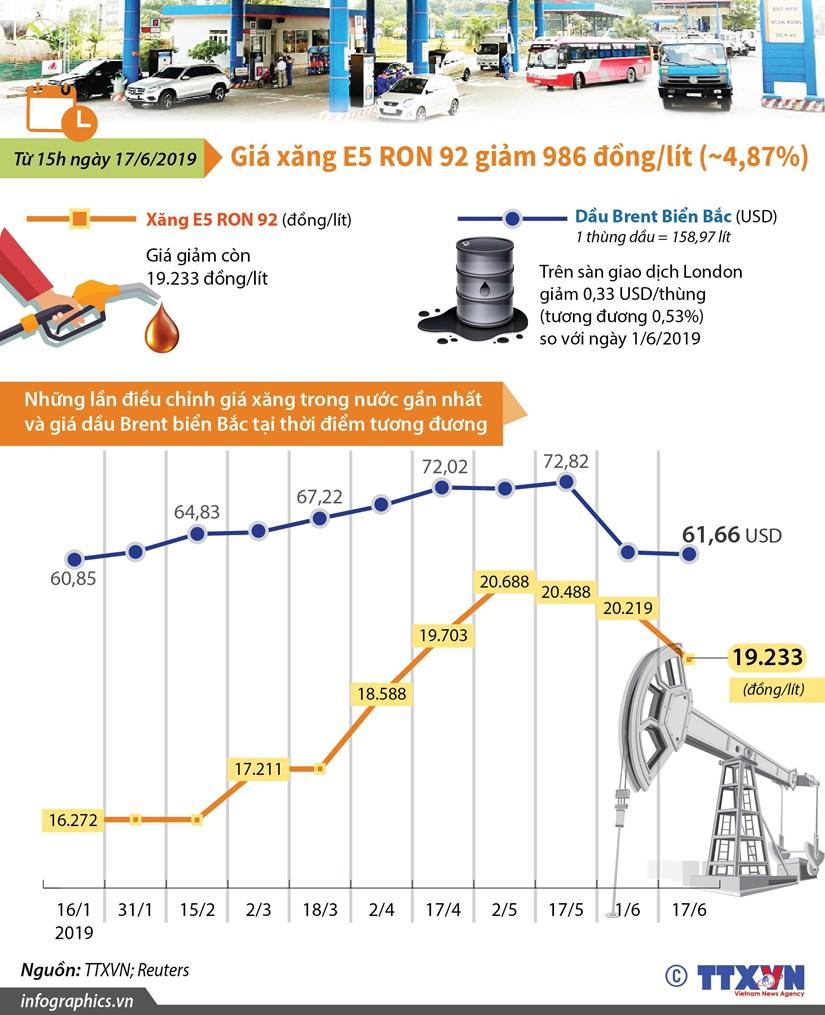 [Infographics] Gia xang E5 RON 92 giam 986 dong moi lit hinh anh 1