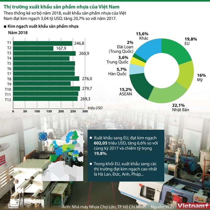 [Infographics] Thi truong xuat khau san pham nhua cua Viet Nam hinh anh 1