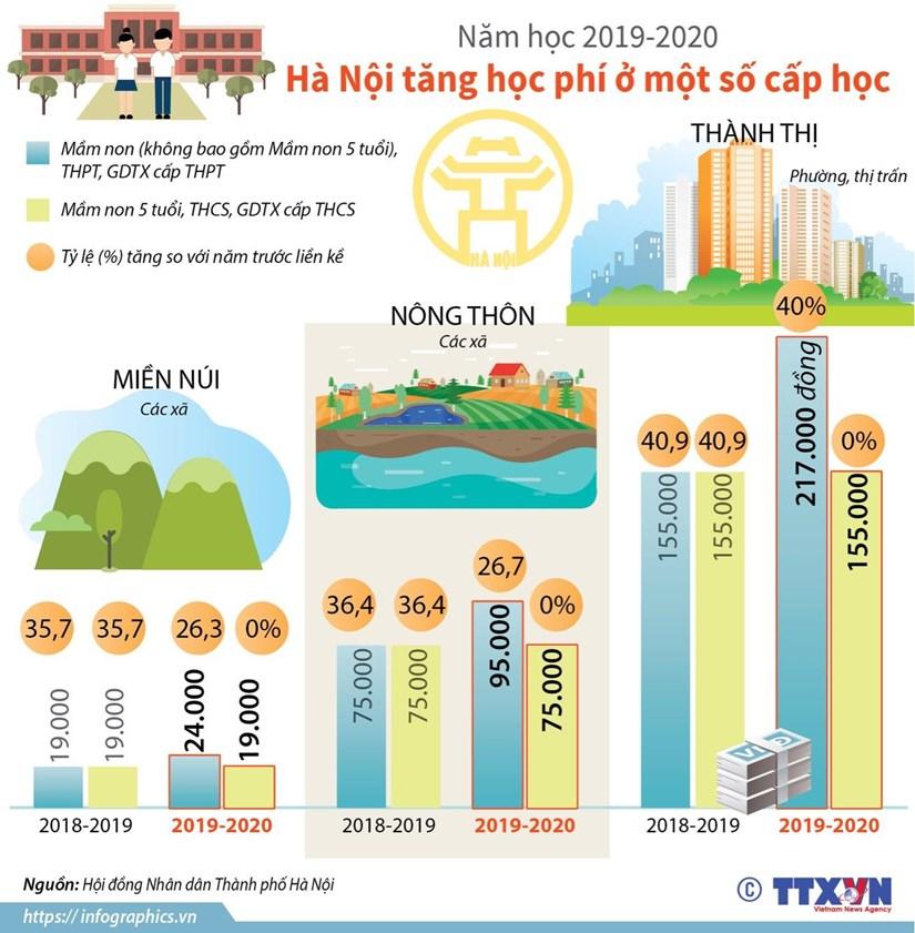 [Infographics] Nam hoc 2019-2020, Ha Noi tang hoc phi o mot so cap hoc hinh anh 1