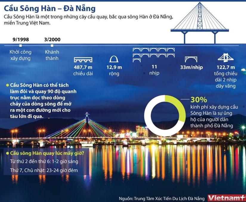 [Infographics] Cau song Han - diem nhan doc dao cua thanh pho Da Nang hinh anh 1