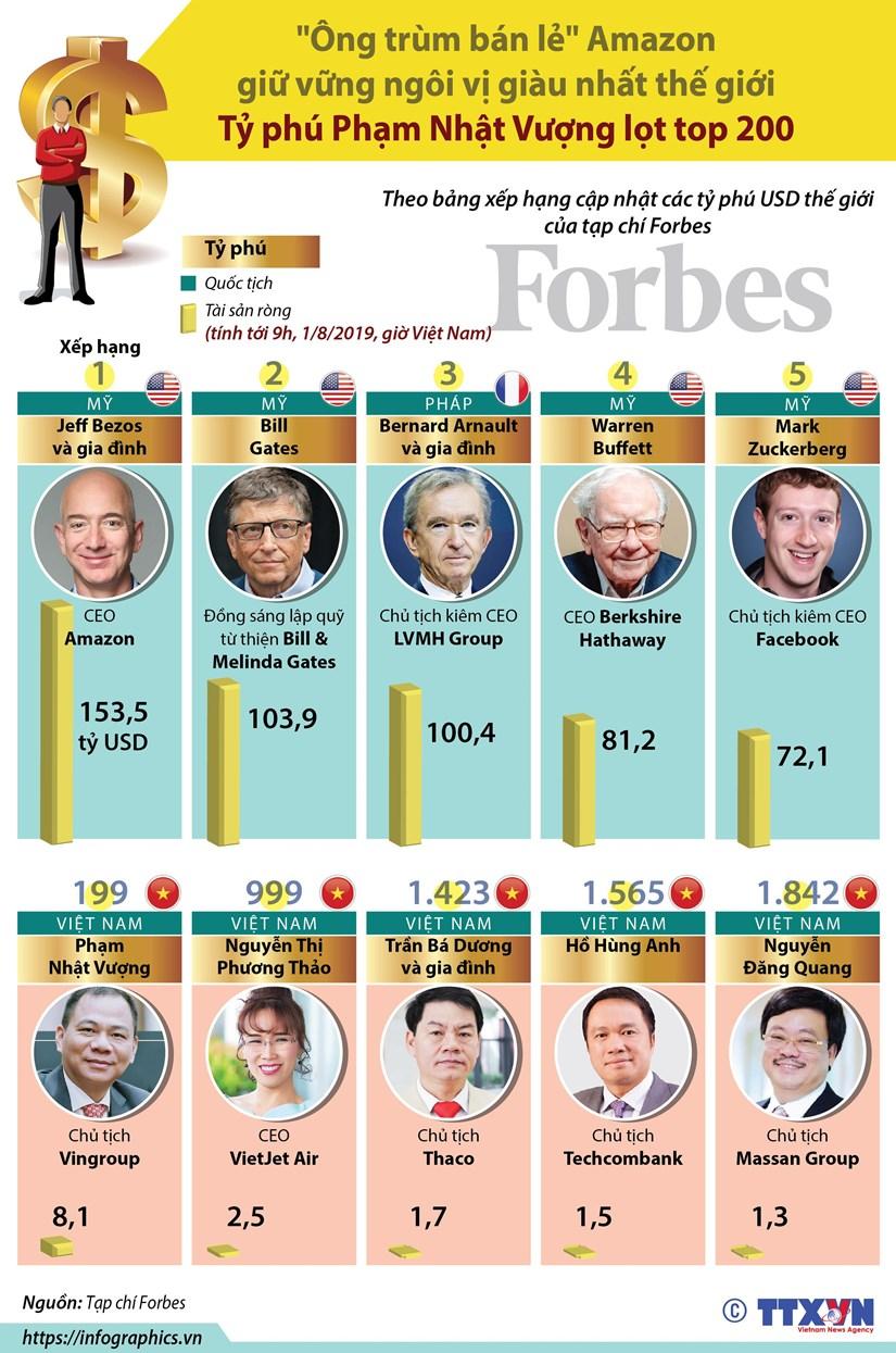 [Infographics] Ong Pham Nhat Vuong lot top 200 ty phu cua the gioi hinh anh 1