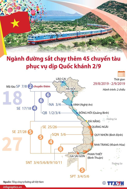 [Infographics] Them 45 chuyen tau hoa phuc vu dip nghi le Quoc khanh hinh anh 1