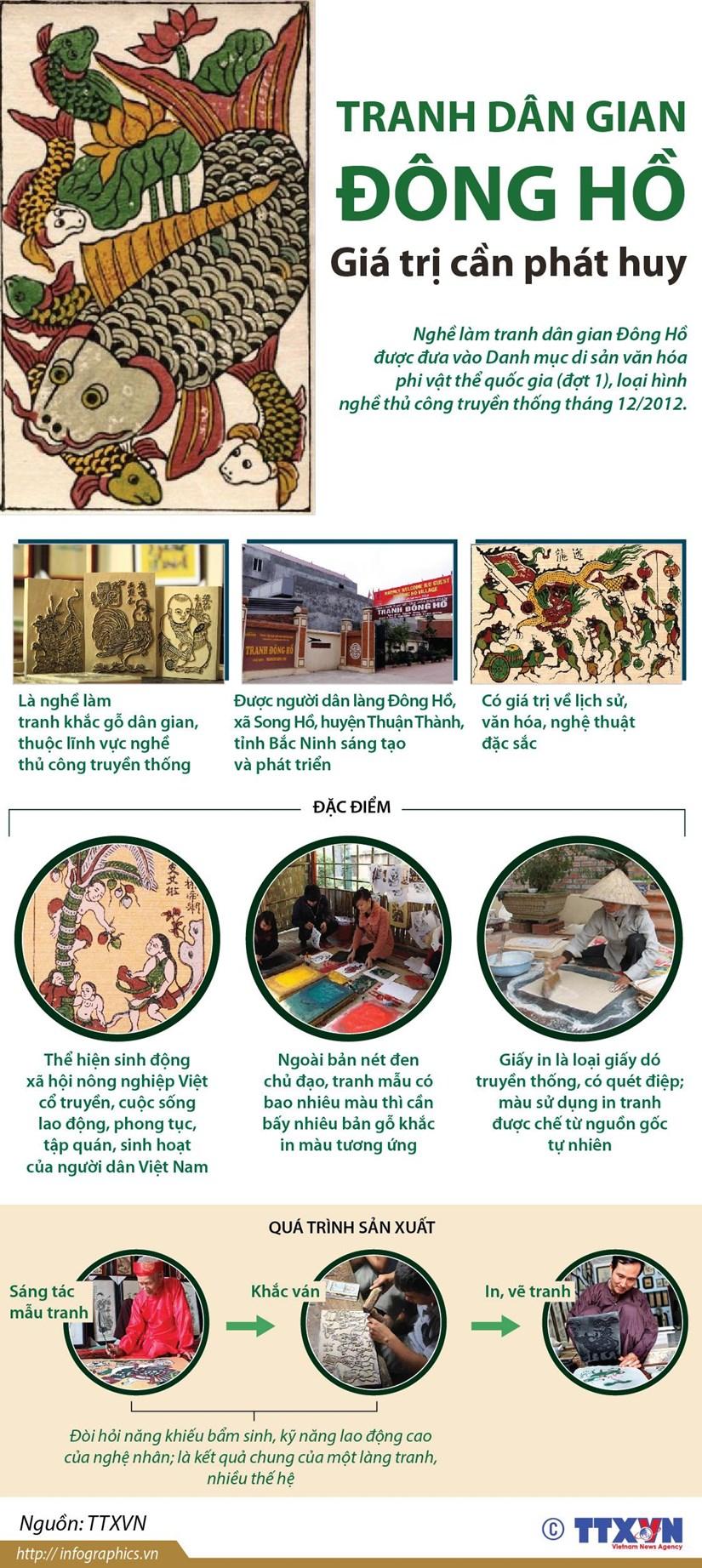 [Infographics] Tranh dan gian Dong Ho - di san van hoa can bao ton hinh anh 1