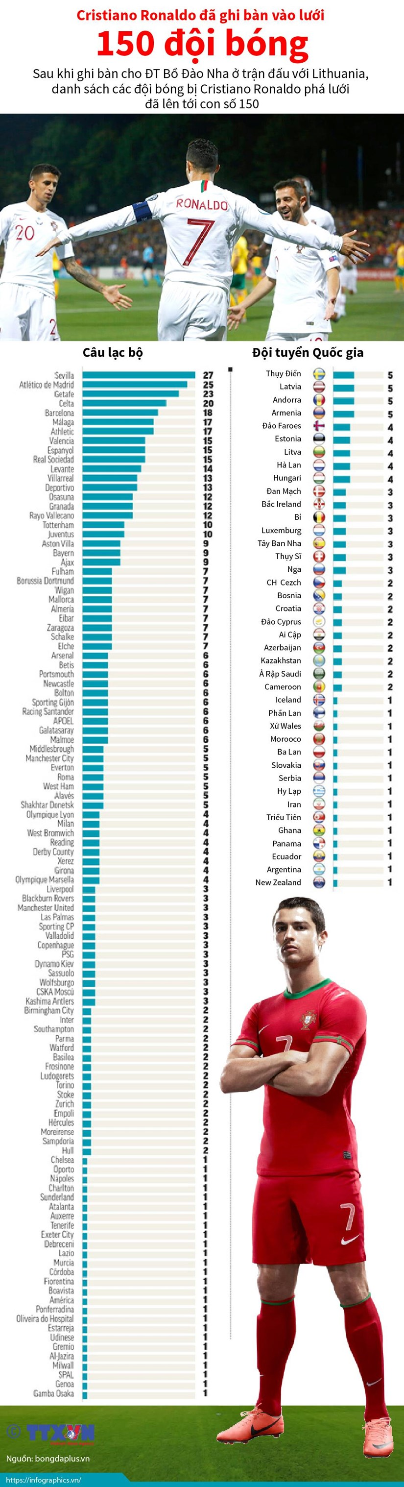 [Infographics] Cristiano Ronaldo da ghi ban vao luoi 150 doi bong hinh anh 1